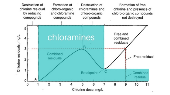 chloramine, what is a chloramine, what are chloramines?, chloramines, monochloramine, dichloramine, trichloramine, breakpoint chlorination
